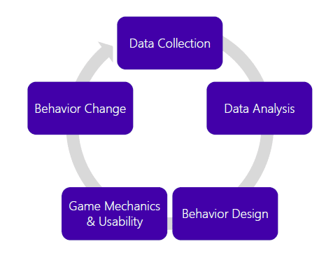 Model for Behavior Change
