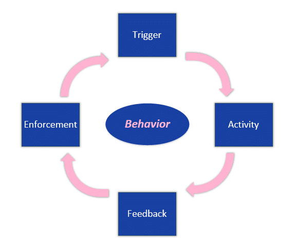 Cloudriven Behavior Management Model