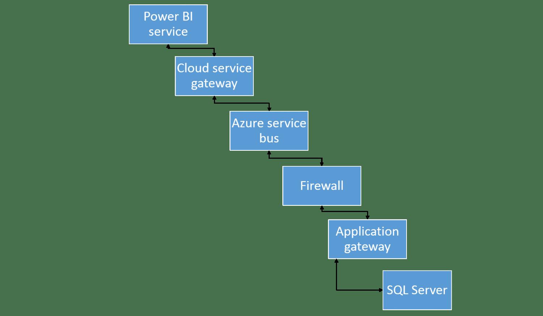 Power Bi On Premise Data Gateway  U2013 Cloudriven Ltd